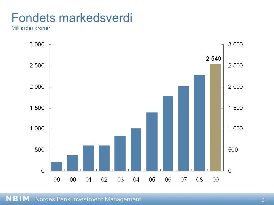 14 Statsobligasjoner og selskapsobligasjoner Indeksert verdiutvikling, 31.12.2005 = 100