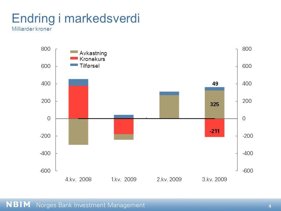 4 Endring i markedsverdi Milliarder kroner Avkastning Kronekurs Tilførsel