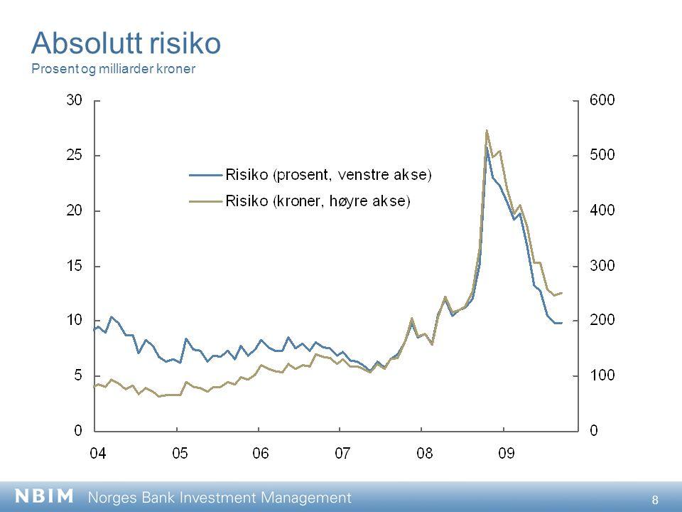 8 Absolutt risiko Prosent og milliarder kroner