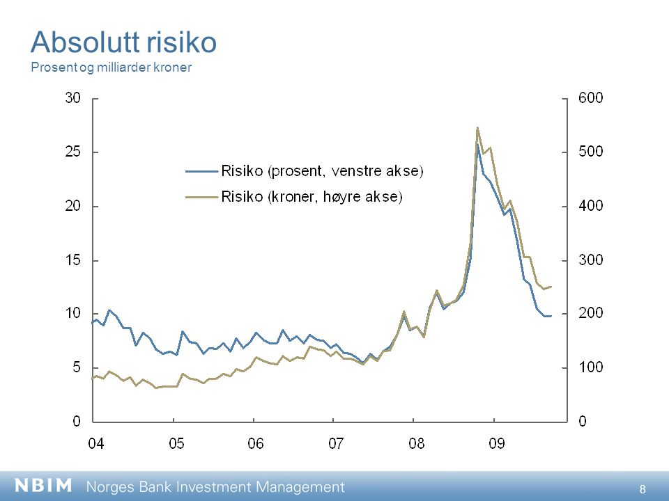 9 Forventet relativ volatilitet Basispunkter