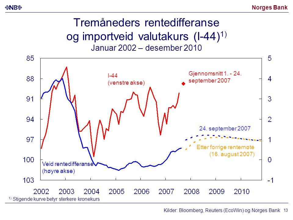 Norges Bank Kilder: Bloomberg, Reuters (EcoWin) og Norges Bank I-44 (venstre akse) Veid rentedifferanse (høyre akse) 24.