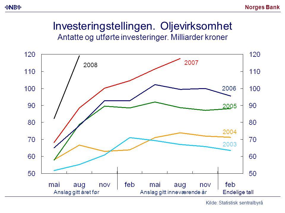 Norges Bank Investeringstellingen. Oljevirksomhet Antatte og utførte investeringer.