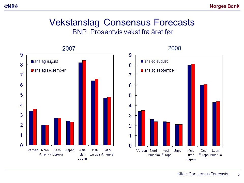 Norges Bank Kilde: Consensus Forecasts 2007 2008 Vekstanslag Consensus Forecasts BNP.