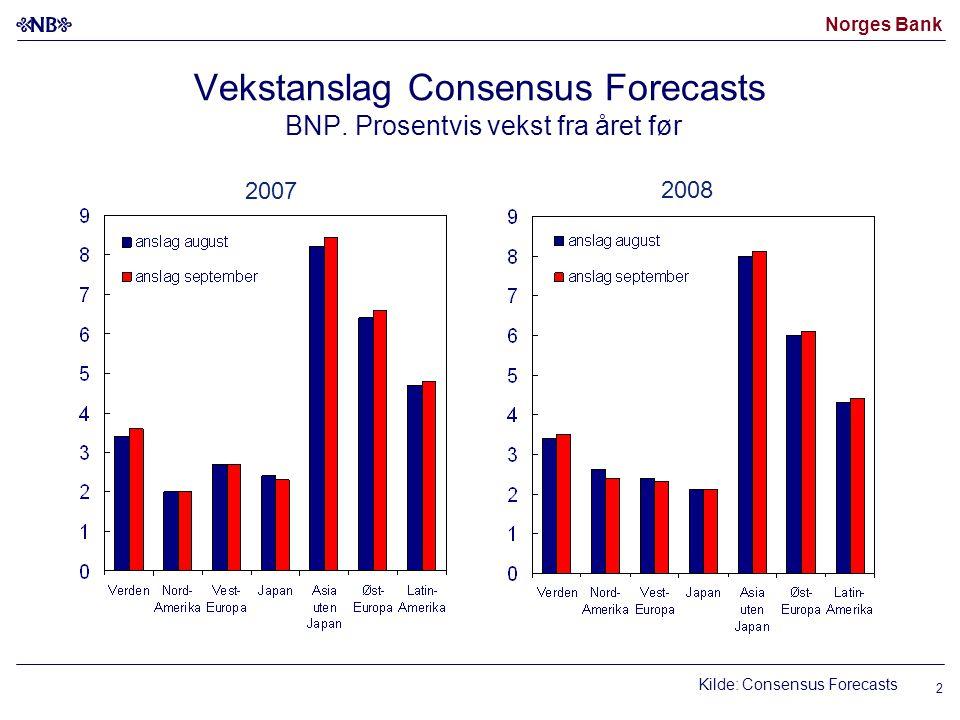 Norges Bank Kilde: Consensus Forecasts 2007 2008 Vekstanslag Consensus Forecasts BNP. Prosentvis vekst fra året før 2