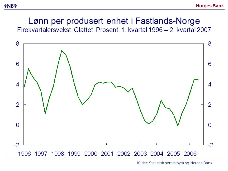 Norges Bank Lønn per produsert enhet i Fastlands-Norge Firekvartalersvekst. Glattet. Prosent. 1. kvartal 1996 – 2. kvartal 2007 Kilder: Statistisk sen