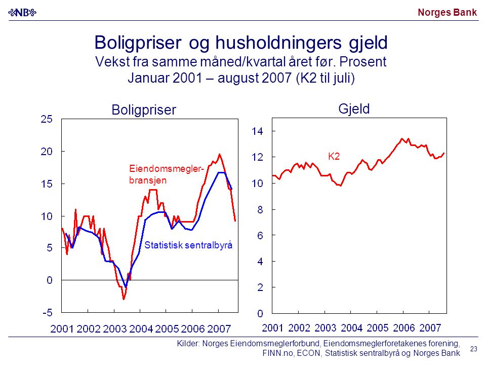 Norges Bank 23 Boligpriser og husholdningers gjeld Vekst fra samme måned/kvartal året før. Prosent Januar 2001 – august 2007 (K2 til juli) Boligpriser