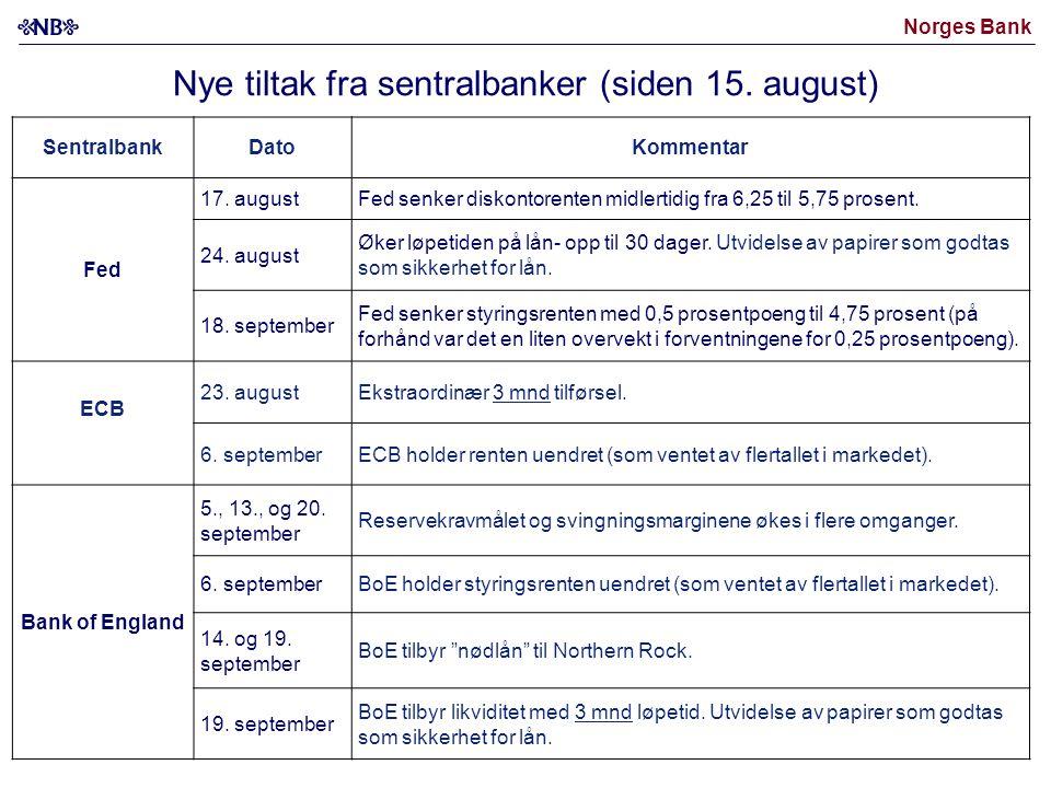 Norges Bank SentralbankDatoKommentar Fed 17. augustFed senker diskontorenten midlertidig fra 6,25 til 5,75 prosent. 24. august Øker løpetiden på lån-