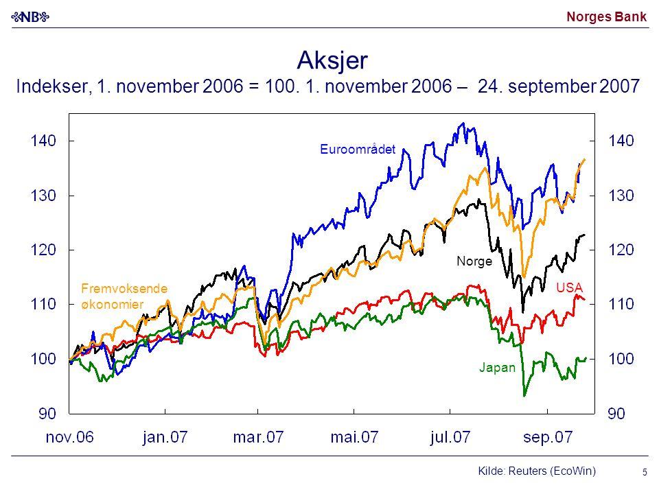 Norges Bank 16 Kilder: Statistisk sentralbyrå og Arbeids- og velferdsetaten (NAV) Arbeidsmarkedet 1) Omleggingene av AKU har gitt brudd i tidsserien mellom 2005 og 2006 AKU-ledighet Registrerte ledige Sysselsetting Antall tusen personer Arbeidsledighet Prosent.