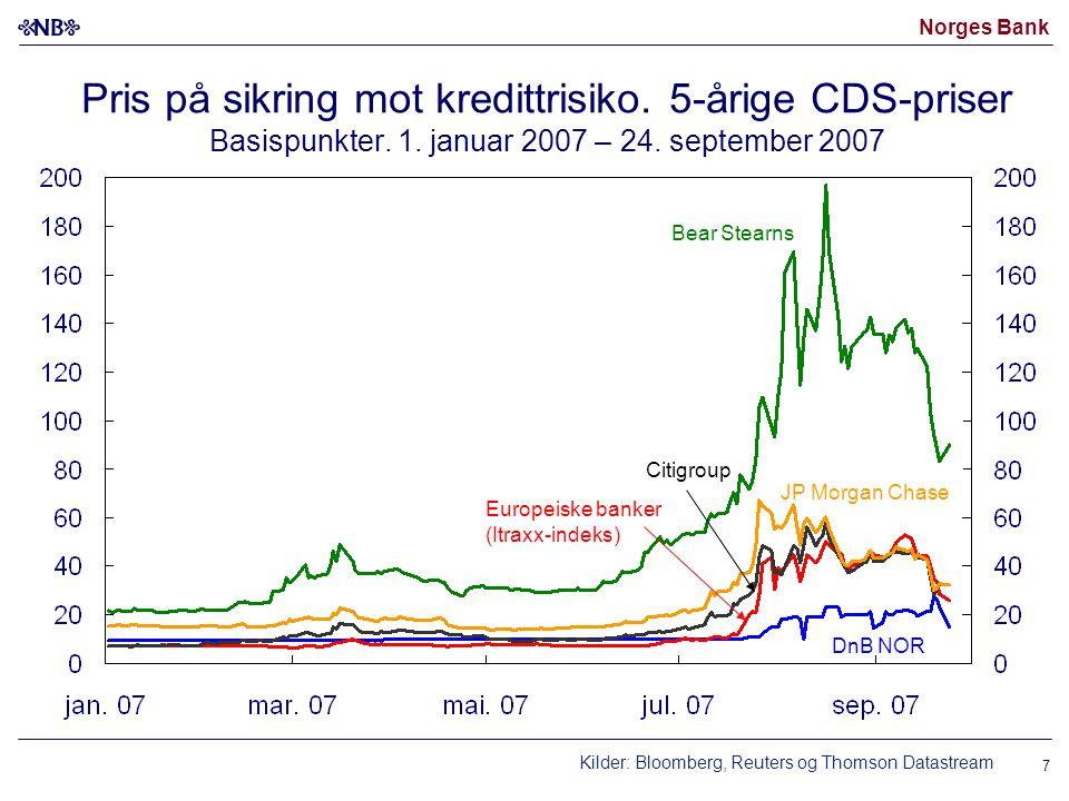 Norges Bank Pris på sikring mot kredittrisiko. 5-årige CDS-priser Basispunkter.