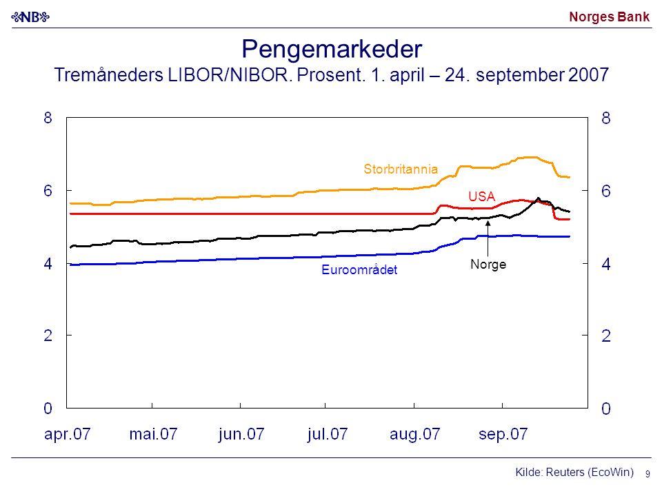Norges Bank Pengemarkeder Tremåneders LIBOR/NIBOR.