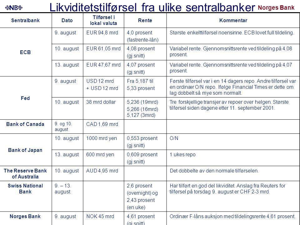 Norges Bank SentralbankDato Tilførsel i lokal valuta RenteKommentar ECB 9. augustEUR 94,8 mrd4,0 prosent (fastrente-lån) Største enkelttilførsel noens