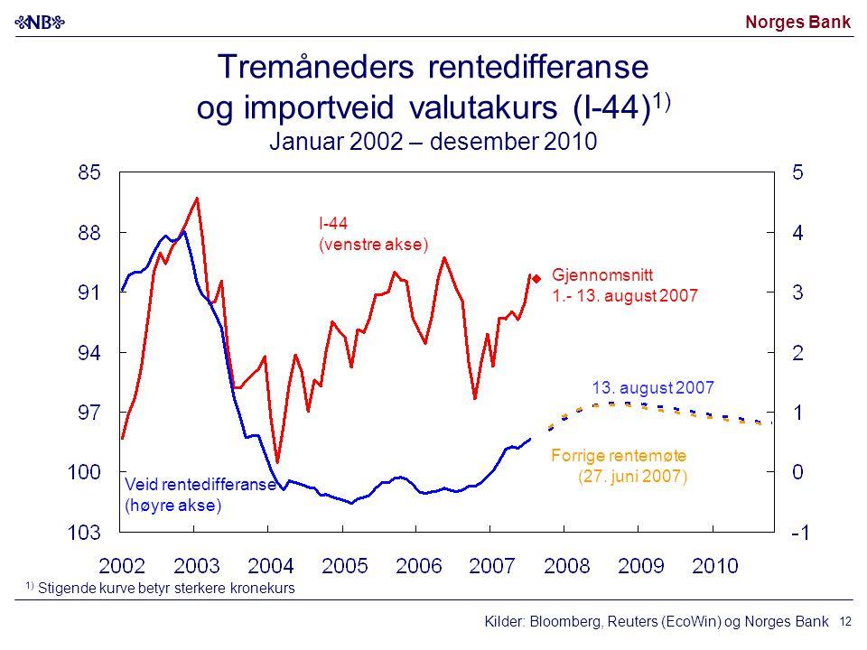 Norges Bank Kilder: Bloomberg, Reuters (EcoWin) og Norges Bank I-44 (venstre akse) Veid rentedifferanse (høyre akse) 13. august 2007 1) Stigende kurve