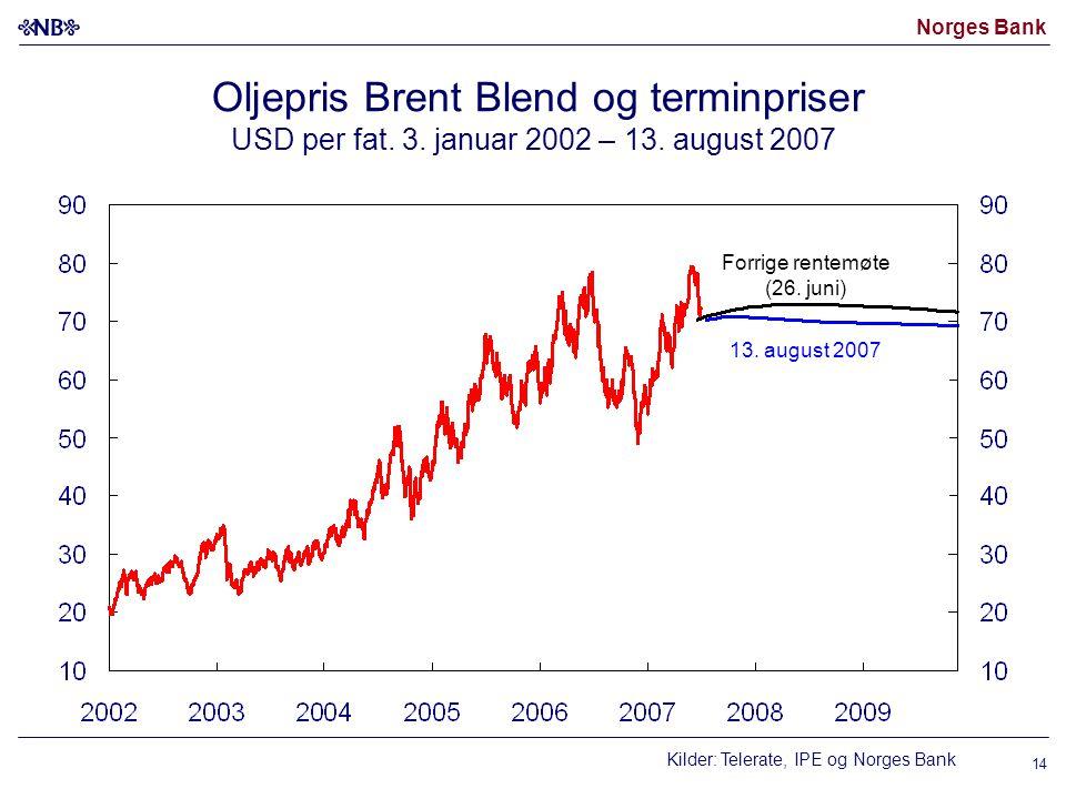 Norges Bank Oljepris Brent Blend og terminpriser USD per fat. 3. januar 2002 – 13. august 2007 13. august 2007 Forrige rentemøte (26. juni) Kilder: Te