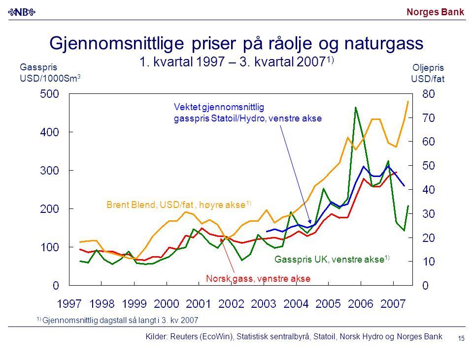 Norges Bank Gjennomsnittlige priser på råolje og naturgass 1. kvartal 1997 – 3. kvartal 2007 1) Kilder: Reuters (EcoWin), Statistisk sentralbyrå, Stat