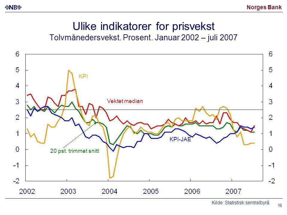 Norges Bank Kilde: Statistisk sentralbyrå Vektet median KPI-JAE 20 pst. trimmet snitt KPI Ulike indikatorer for prisvekst Tolvmånedersvekst. Prosent.