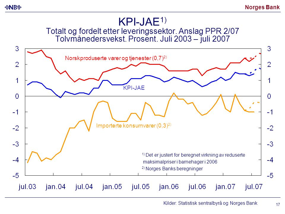 Norges Bank Kilder: Statistisk sentralbyrå og Norges Bank 1) Det er justert for beregnet virkning av reduserte maksimalpriser i barnehager i 2006 2) Norges Banks beregninger KPI-JAE KPI-JAE 1) Totalt og fordelt etter leveringssektor.