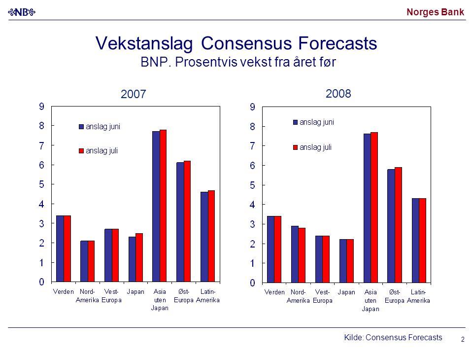 Norges Bank Petroleumsproduksjon i Norge Januar 2000 – mai 2007 Kilde: Oljedirektoratet Råoljeproduksjon (venstre akse) Årsvekst i samlet petroleumsproduksjon (høyre akse) Prosent Mill.