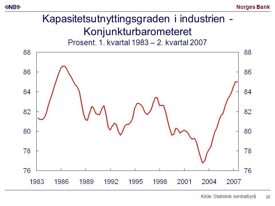 Norges Bank Kapasitetsutnyttingsgraden i industrien - Konjunkturbarometeret Prosent.