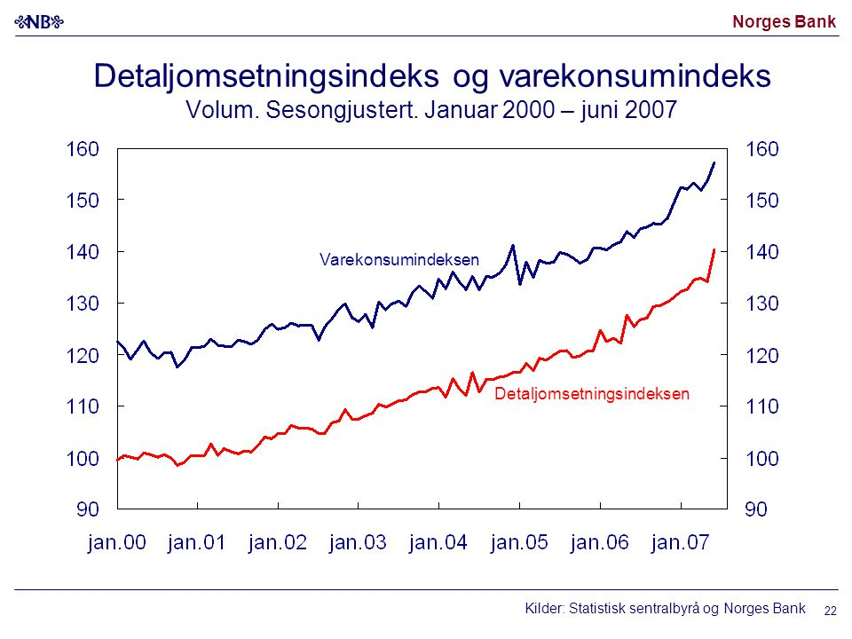 Norges Bank Detaljomsetningsindeks og varekonsumindeks Volum. Sesongjustert. Januar 2000 – juni 2007 Kilder: Statistisk sentralbyrå og Norges Bank Det