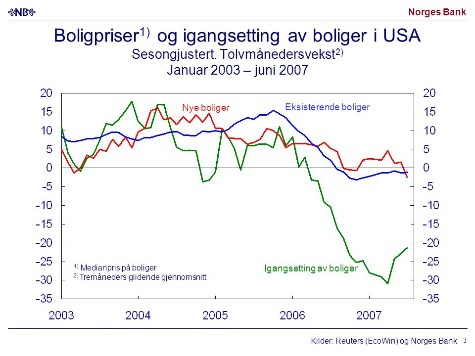 Norges Bank 3 Boligpriser 1) og igangsetting av boliger i USA Sesongjustert. Tolvmånedersvekst 2) Januar 2003 – juni 2007 1) Medianpris på boliger 2)