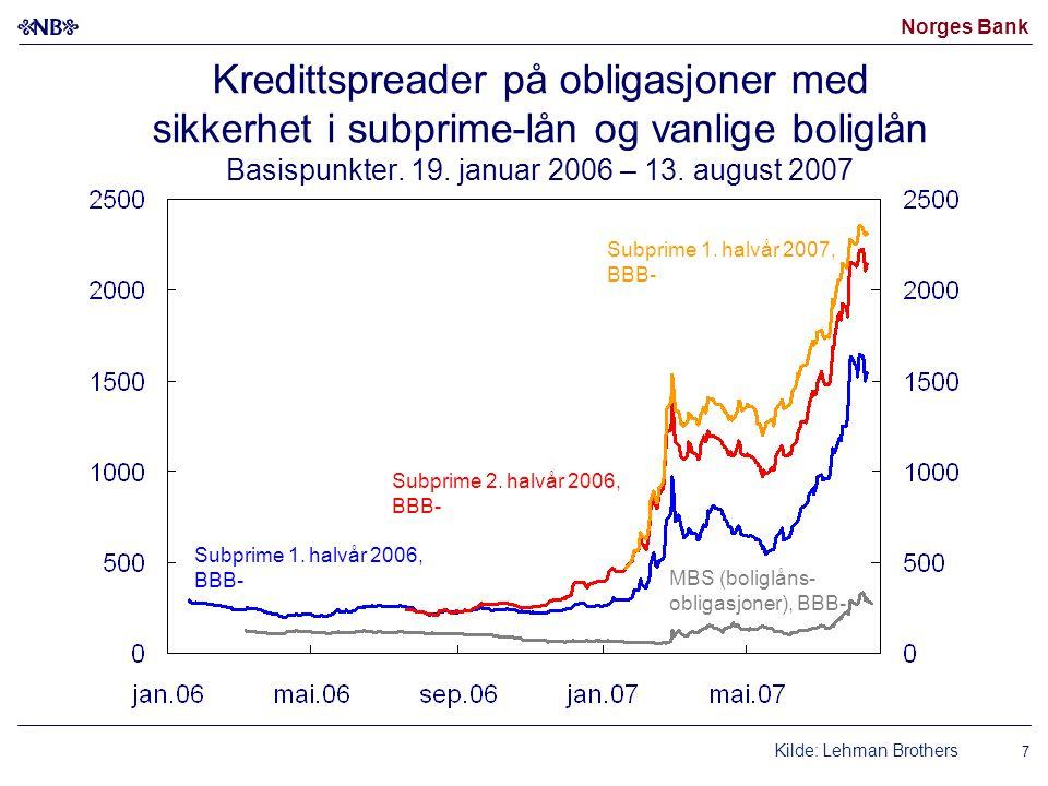 Norges Bank Kredittspreader på obligasjoner med sikkerhet i subprime-lån og vanlige boliglån Basispunkter.