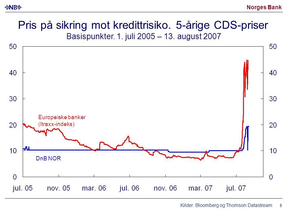 Norges Bank Produksjonsindeks for industrien Volumindeks.