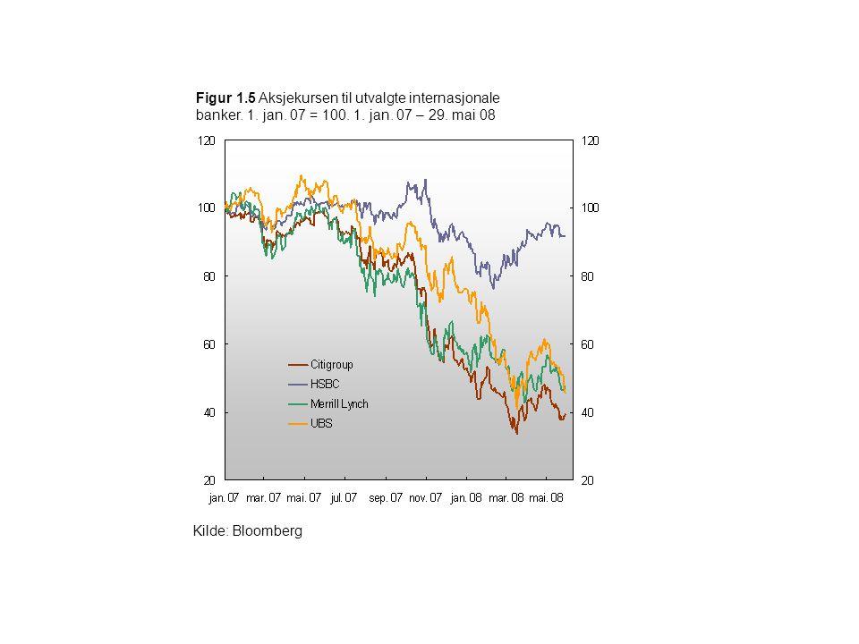 Figur 1.5 Aksjekursen til utvalgte internasjonale banker. 1. jan. 07 = 100. 1. jan. 07 – 29. mai 08 Kilde: Bloomberg