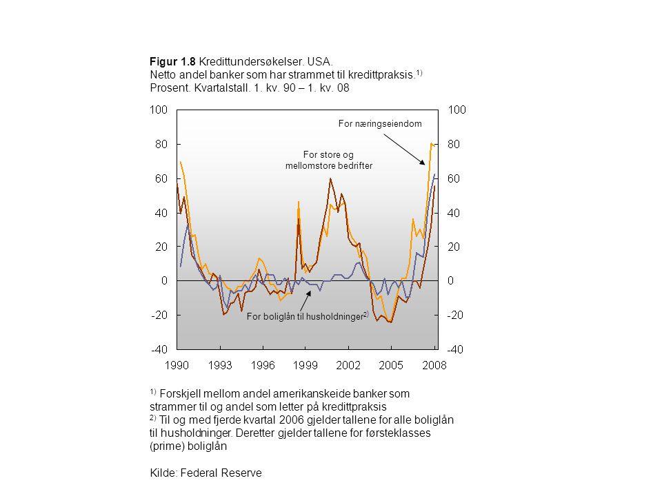 Figur 1.8 Kredittundersøkelser. USA. Netto andel banker som har strammet til kredittpraksis. 1) Prosent. Kvartalstall. 1. kv. 90 – 1. kv. 08 1) Forskj