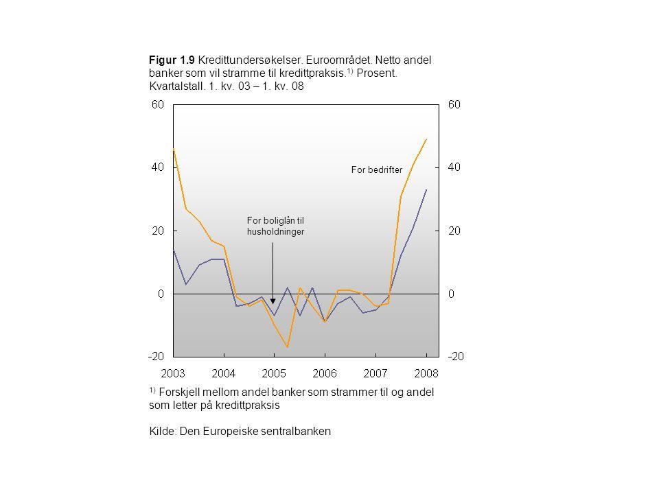 Figur 1.9 Kredittundersøkelser. Euroområdet. Netto andel banker som vil stramme til kredittpraksis. 1) Prosent. Kvartalstall. 1. kv. 03 – 1. kv. 08 Fo