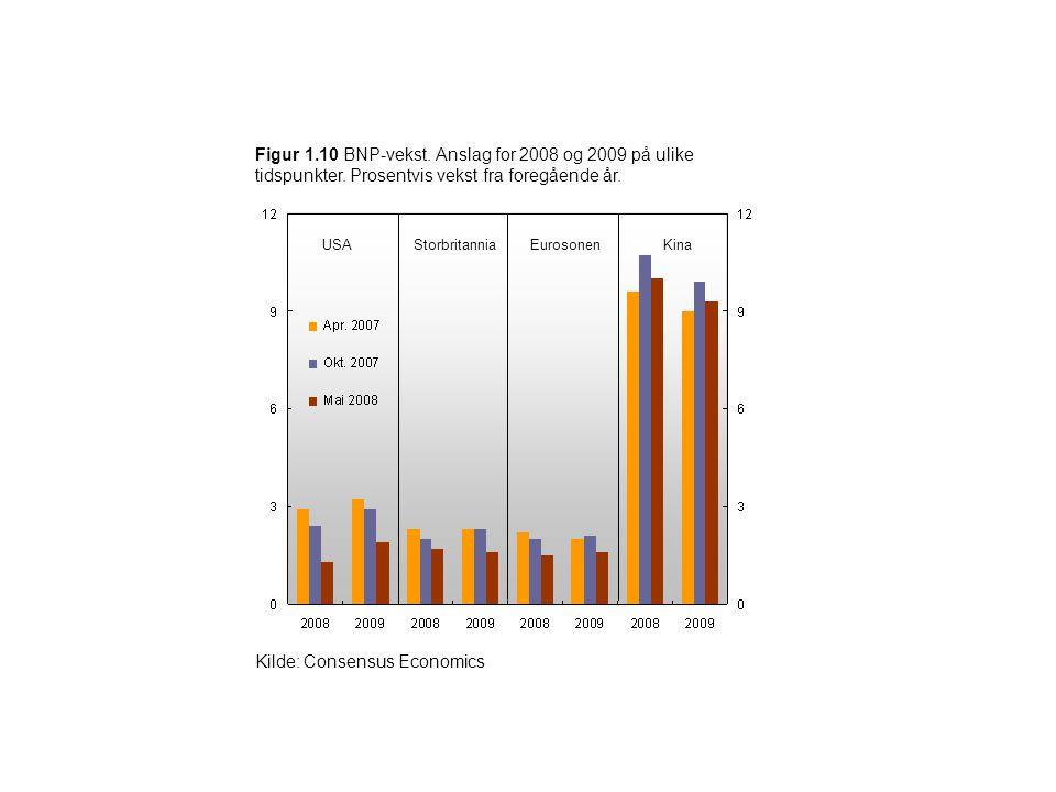 Figur 1.10 BNP-vekst. Anslag for 2008 og 2009 på ulike tidspunkter. Prosentvis vekst fra foregående år. Kilde: Consensus Economics USAStorbritanniaEur