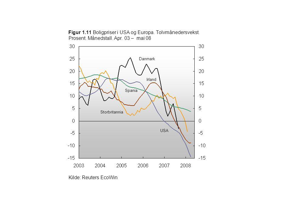 Figur 1.11 Boligpriser i USA og Europa. Tolvmånedersvekst. Prosent. Månedstall. Apr. 03 – mai 08 Spania Kilde: Reuters EcoWin USA Danmark Storbritanni