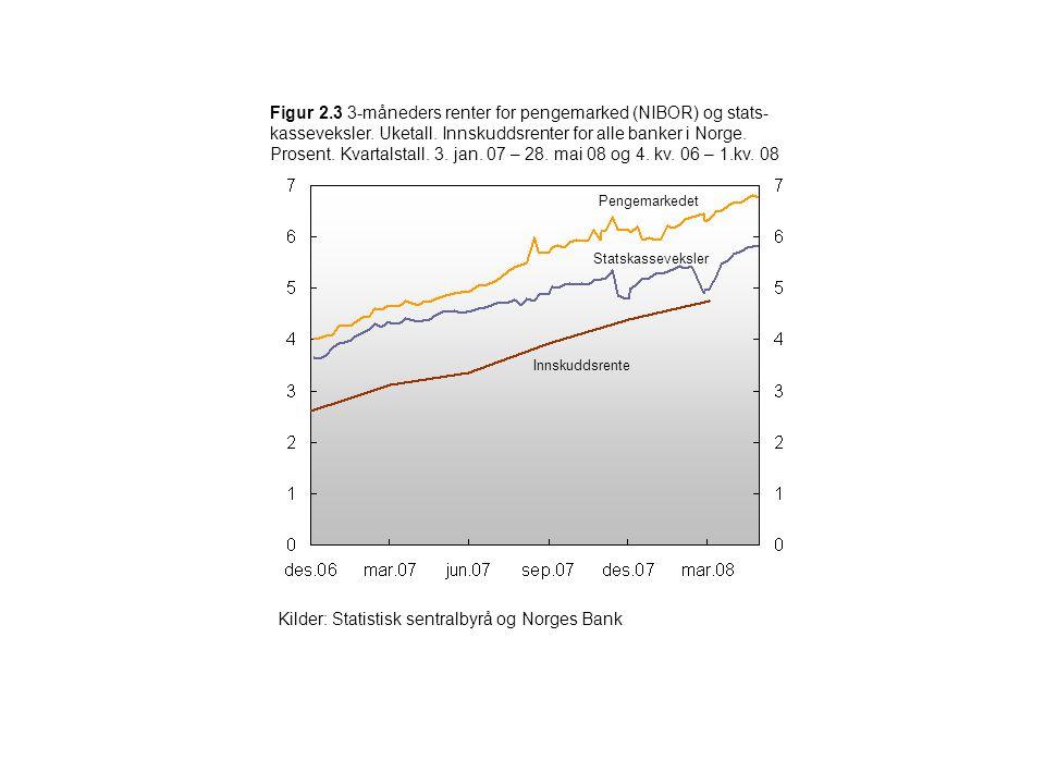 Pengemarkedet Statskasseveksler Innskuddsrente Figur 2.3 3-måneders renter for pengemarked (NIBOR) og stats- kasseveksler. Uketall. Innskuddsrenter fo