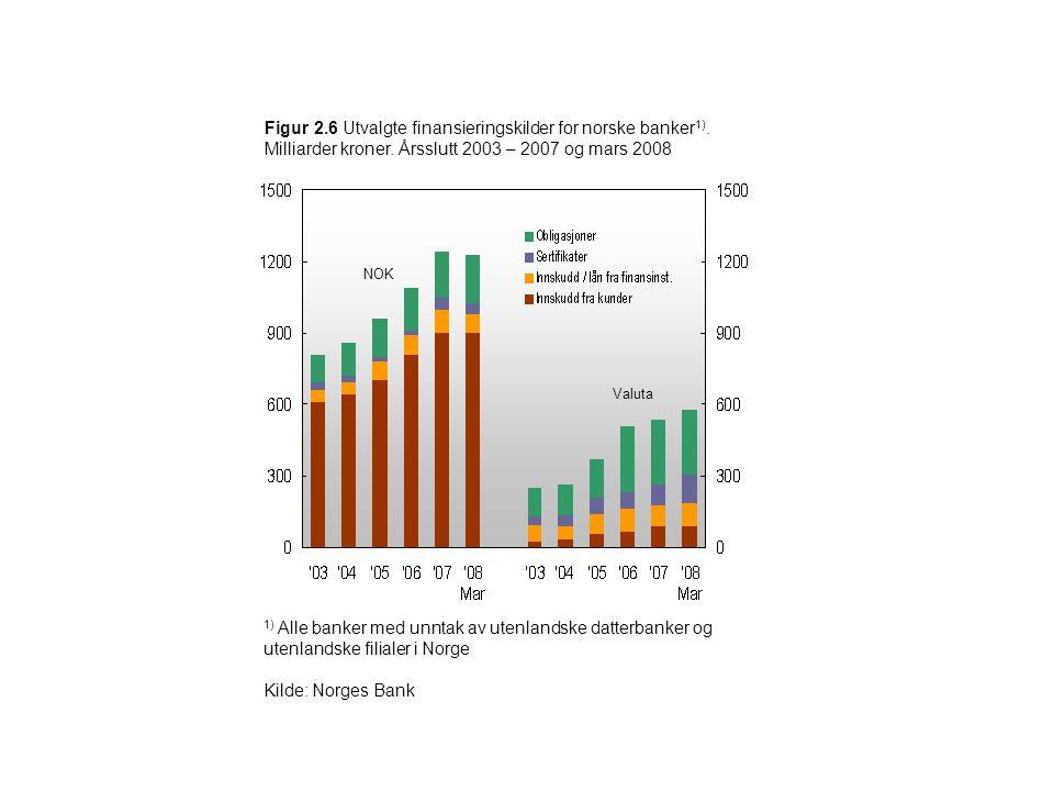 Figur 2.6 Utvalgte finansieringskilder for norske banker 1). Milliarder kroner. Årsslutt 2003 – 2007 og mars 2008 1) Alle banker med unntak av utenlan