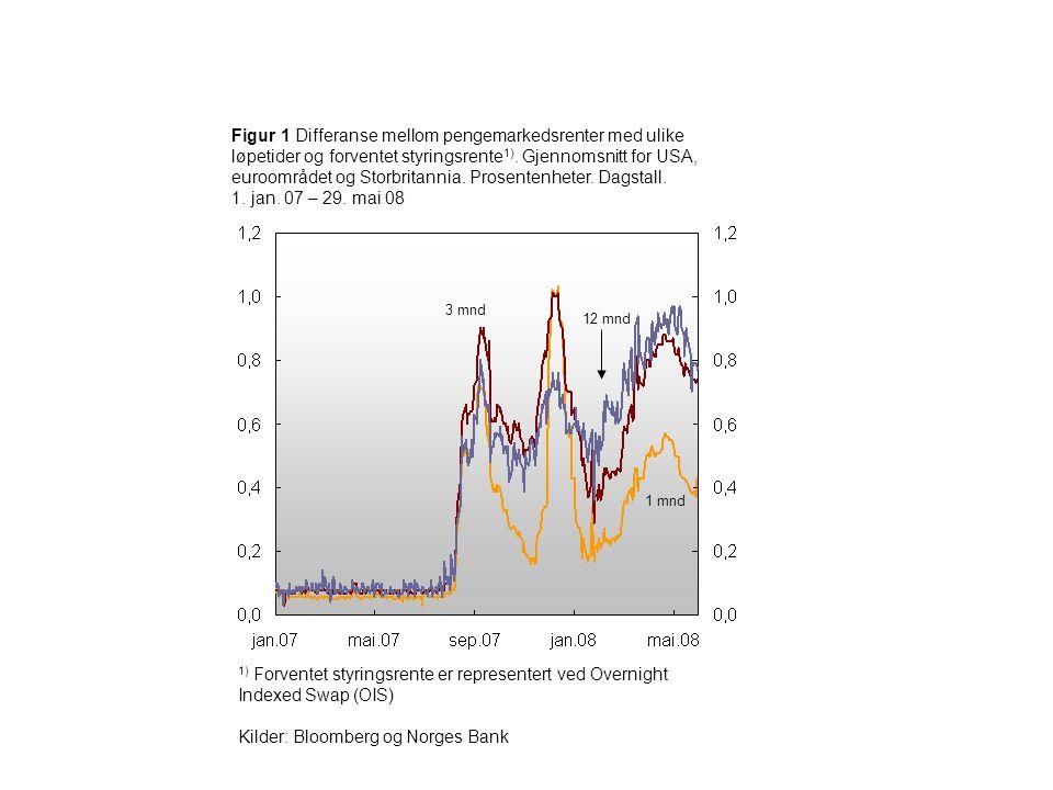 Figur 1 Differanse mellom pengemarkedsrenter med ulike løpetider og forventet styringsrente 1). Gjennomsnitt for USA, euroområdet og Storbritannia. Pr