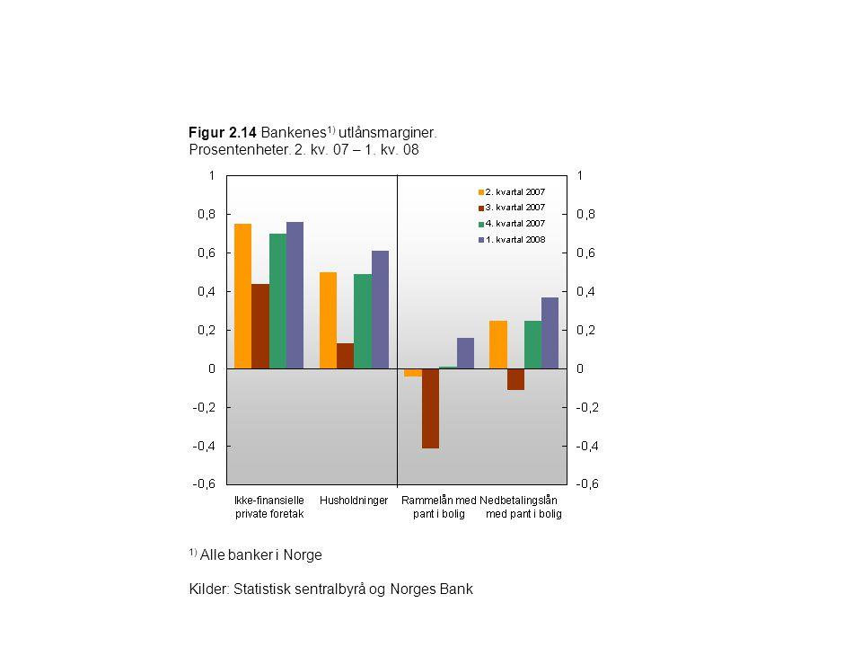 Figur 2.14 Bankenes 1) utlånsmarginer. Prosentenheter. 2. kv. 07 – 1. kv. 08 1) Alle banker i Norge Kilder: Statistisk sentralbyrå og Norges Bank
