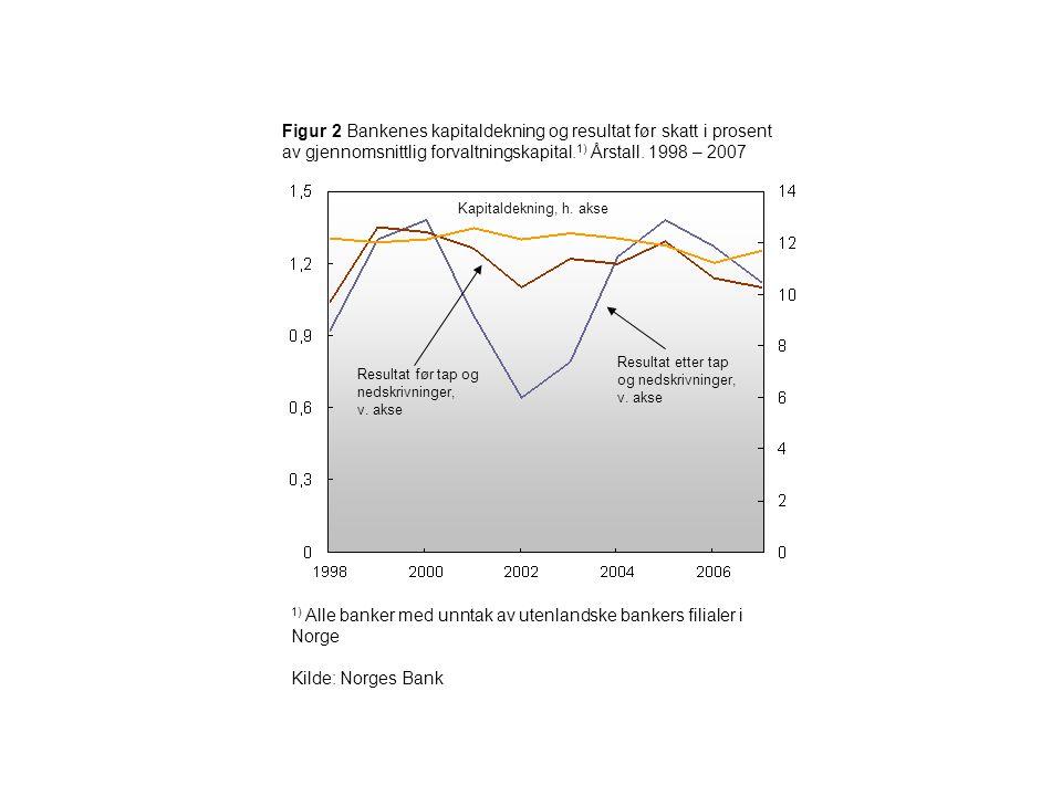 Figur 2 Bankenes kapitaldekning og resultat før skatt i prosent av gjennomsnittlig forvaltningskapital. 1) Årstall. 1998 – 2007 1) Alle banker med unn