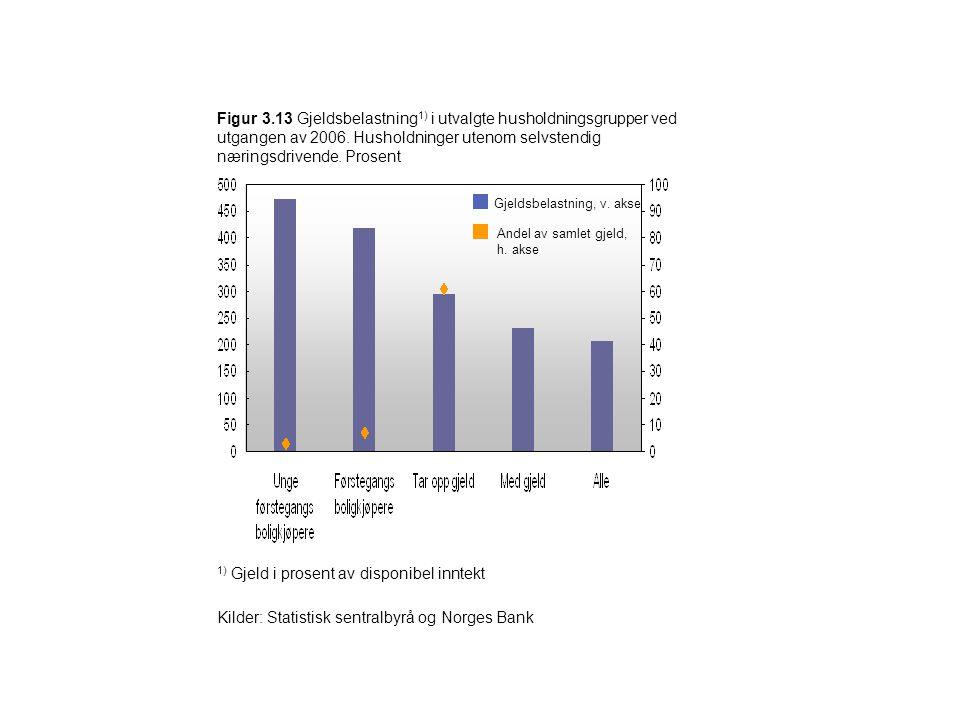 Figur 3.13 Gjeldsbelastning 1) i utvalgte husholdningsgrupper ved utgangen av 2006. Husholdninger utenom selvstendig næringsdrivende. Prosent Gjeldsbe