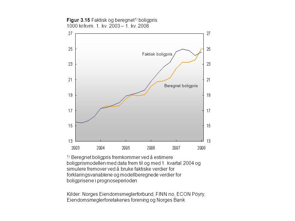 Figur 3.15 Faktisk og beregnet 1) boligpris 1000 kr/kvm. 1. kv. 2003 – 1. kv. 2008 Kilder: Norges Eiendomsmeglerforbund, FINN.no, ECON Pöyry, Eiendoms