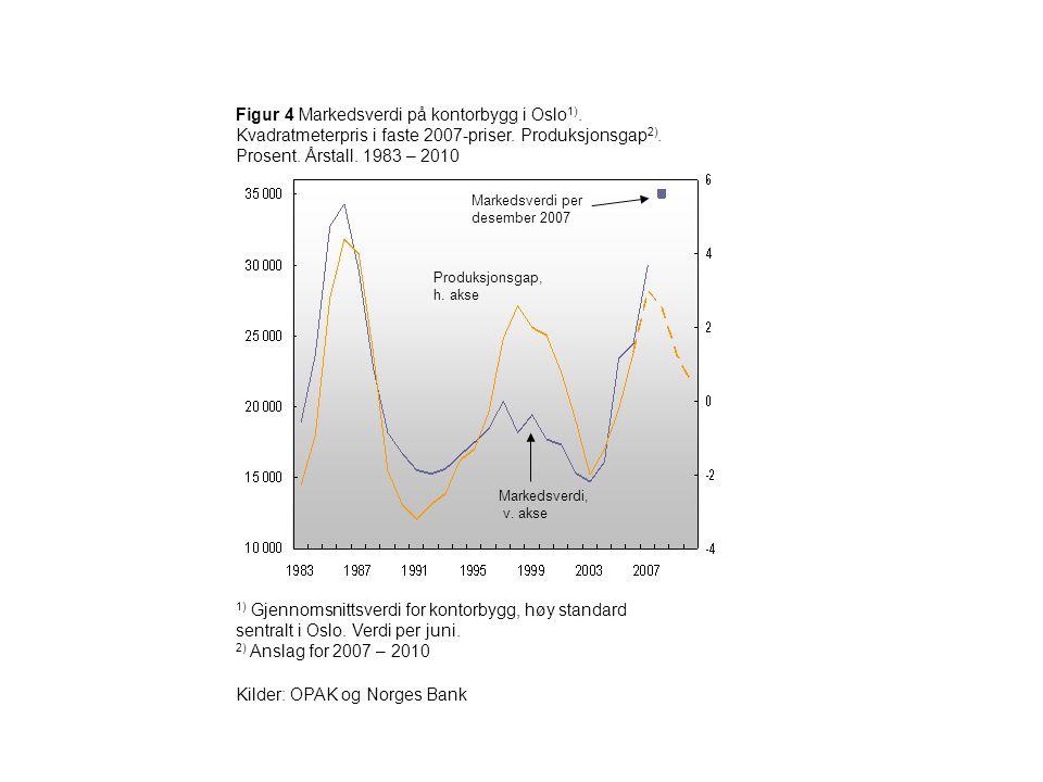 Figur 4 Markedsverdi på kontorbygg i Oslo 1). Kvadratmeterpris i faste 2007-priser. Produksjonsgap 2). Prosent. Årstall. 1983 – 2010 Markedsverdi, v.
