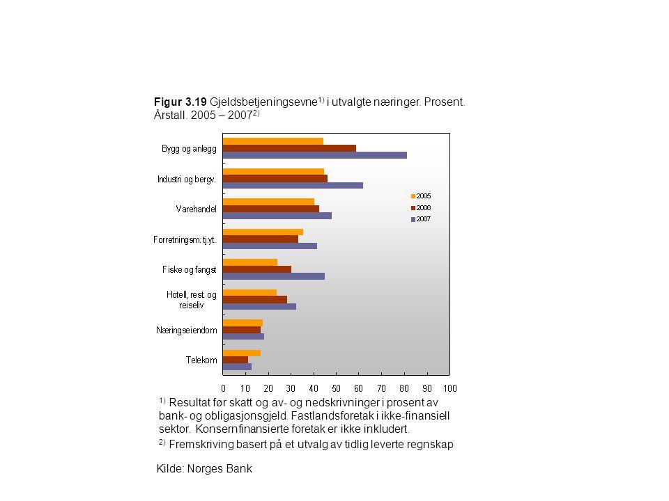 Figur 3.19 Gjeldsbetjeningsevne 1) i utvalgte næringer. Prosent. Årstall. 2005 – 2007 2) 1) Resultat før skatt og av- og nedskrivninger i prosent av b