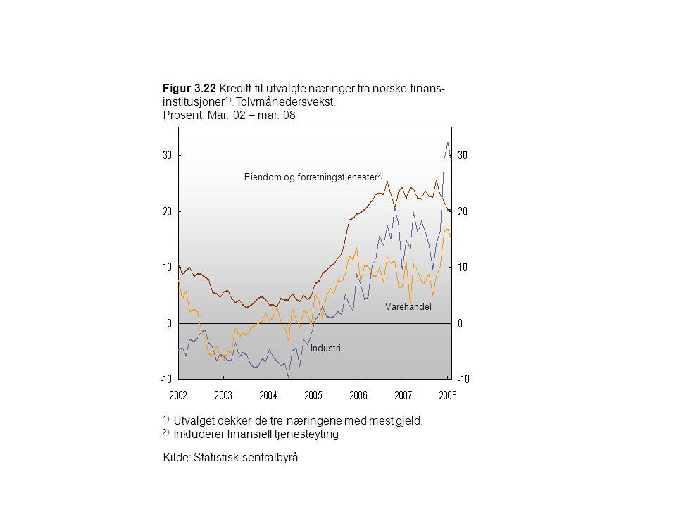 Figur 3.22 Kreditt til utvalgte næringer fra norske finans- institusjoner 1). Tolvmånedersvekst. Prosent. Mar. 02 – mar. 08 1) Utvalget dekker de tre