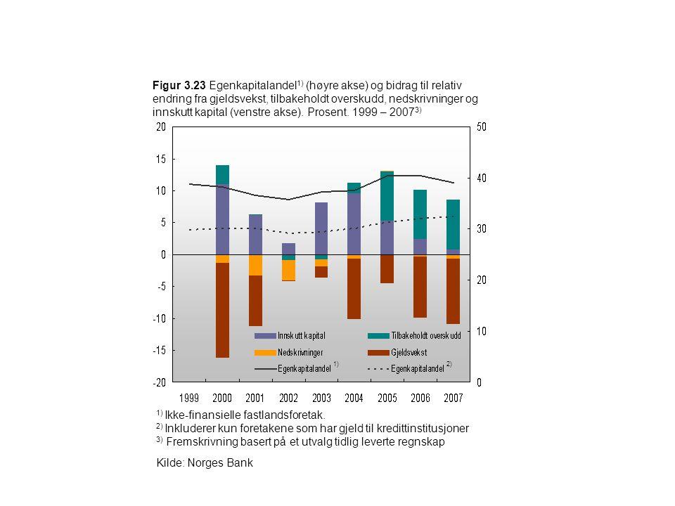 Figur 3.23 Egenkapitalandel 1) (høyre akse) og bidrag til relativ endring fra gjeldsvekst, tilbakeholdt overskudd, nedskrivninger og innskutt kapital