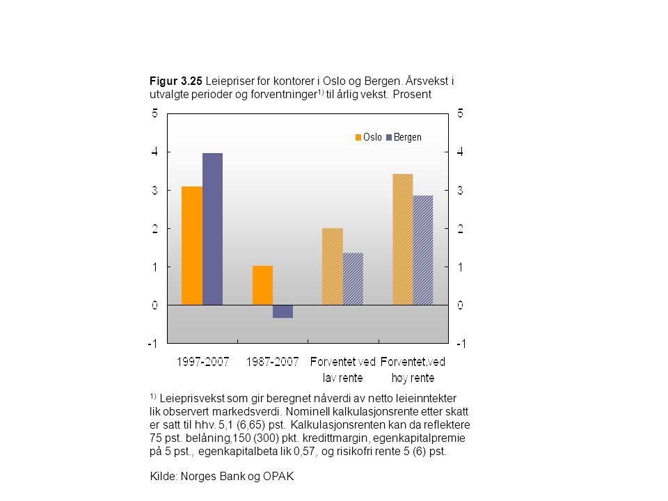 Figur 3.25 Leiepriser for kontorer i Oslo og Bergen. Årsvekst i utvalgte perioder og forventninger 1) til årlig vekst. Prosent 1) Leieprisvekst som gi