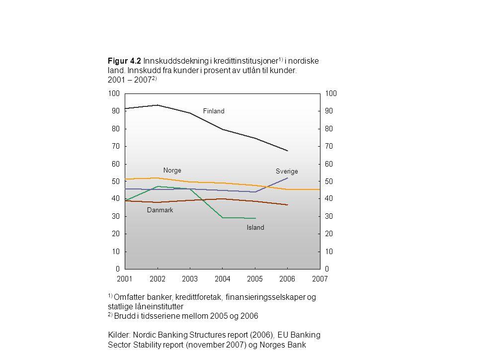 Figur 4.2 Innskuddsdekning i kredittinstitusjoner 1) i nordiske land. Innskudd fra kunder i prosent av utlån til kunder. 2001 – 2007 2) Sverige Island