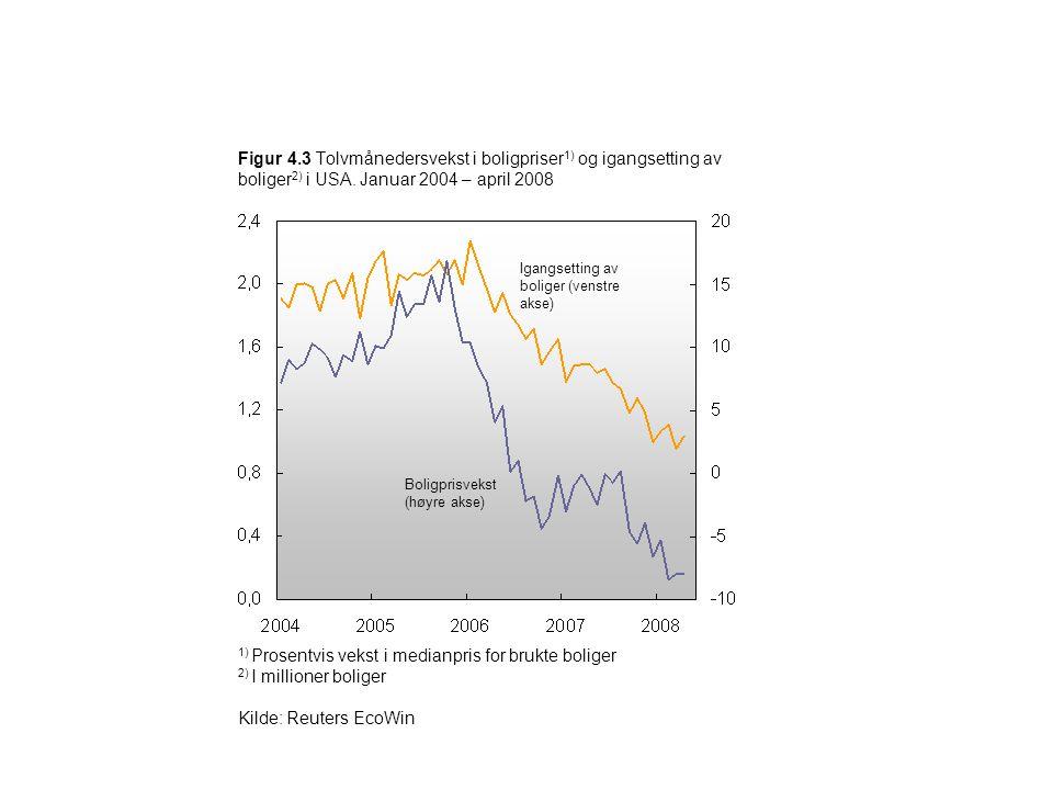 Figur 4.3 Tolvmånedersvekst i boligpriser 1) og igangsetting av boliger 2) i USA. Januar 2004 – april 2008 Boligprisvekst (høyre akse) Igangsetting av