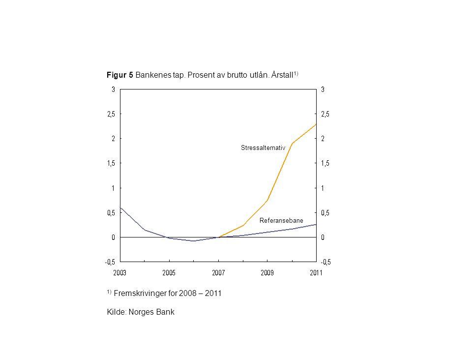 Figur 5 Bankenes tap. Prosent av brutto utlån. Årstall 1) 1) Fremskrivinger for 2008 – 2011 Kilde: Norges Bank Referansebane Stressalternativ
