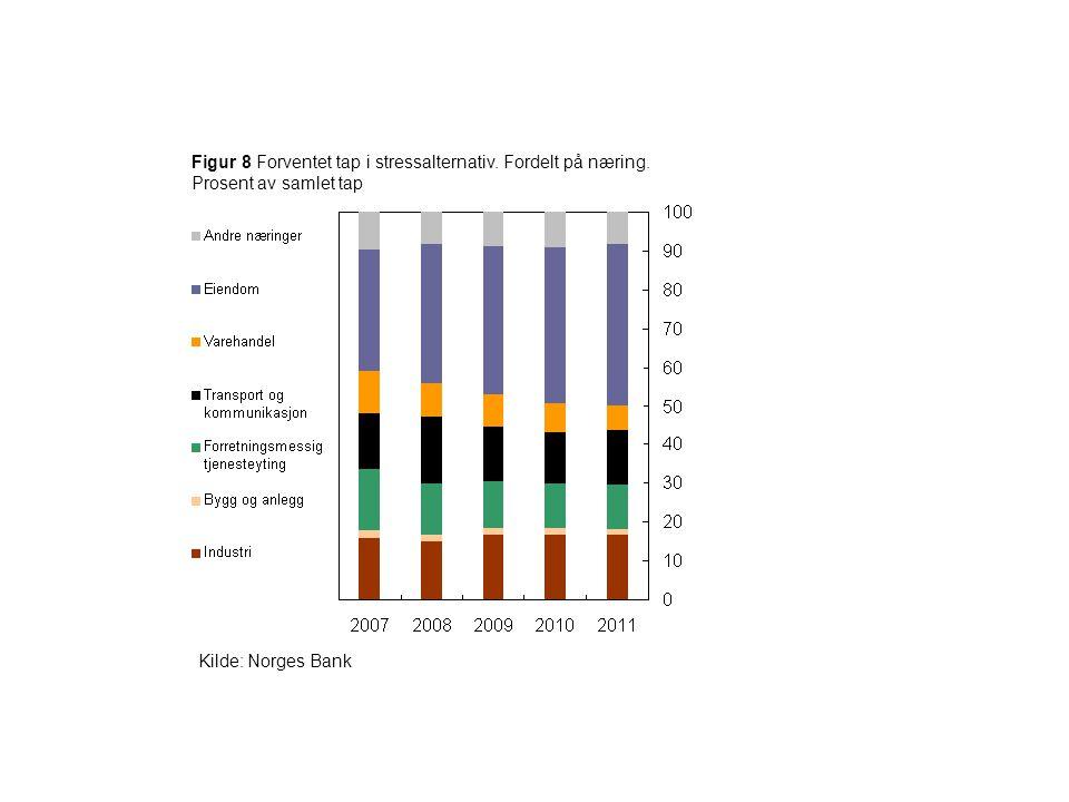 Figur 8 Forventet tap i stressalternativ. Fordelt på næring. Prosent av samlet tap Kilde: Norges Bank