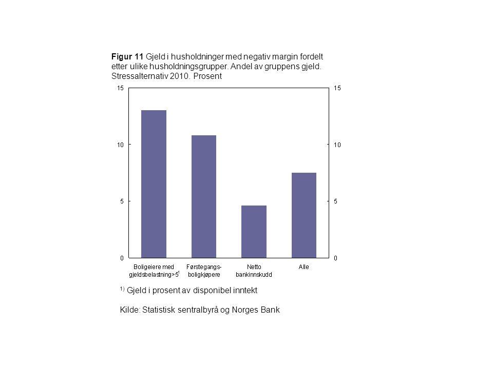 Figur 11 Gjeld i husholdninger med negativ margin fordelt etter ulike husholdningsgrupper. Andel av gruppens gjeld. Stressalternativ 2010. Prosent 1)