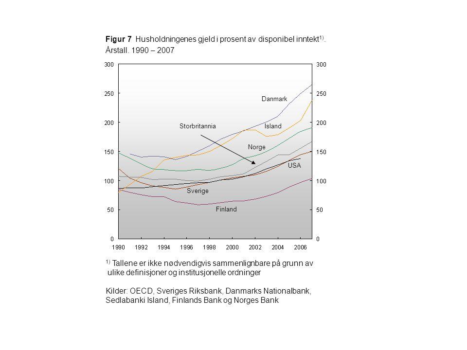 Figur 7 Husholdningenes gjeld i prosent av disponibel inntekt 1). Årstall. 1990 – 2007 1) Tallene er ikke nødvendigvis sammenlignbare på grunn av ulik