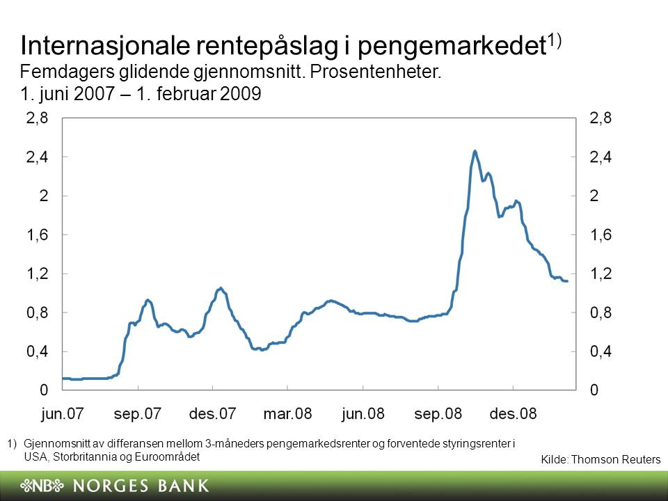 Internasjonale rentepåslag i pengemarkedet 1) Femdagers glidende gjennomsnitt.